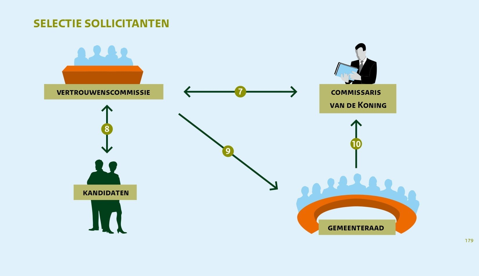 Selectie sollicitanten burgemeester Alkmaar