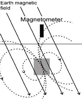 MAG-schema