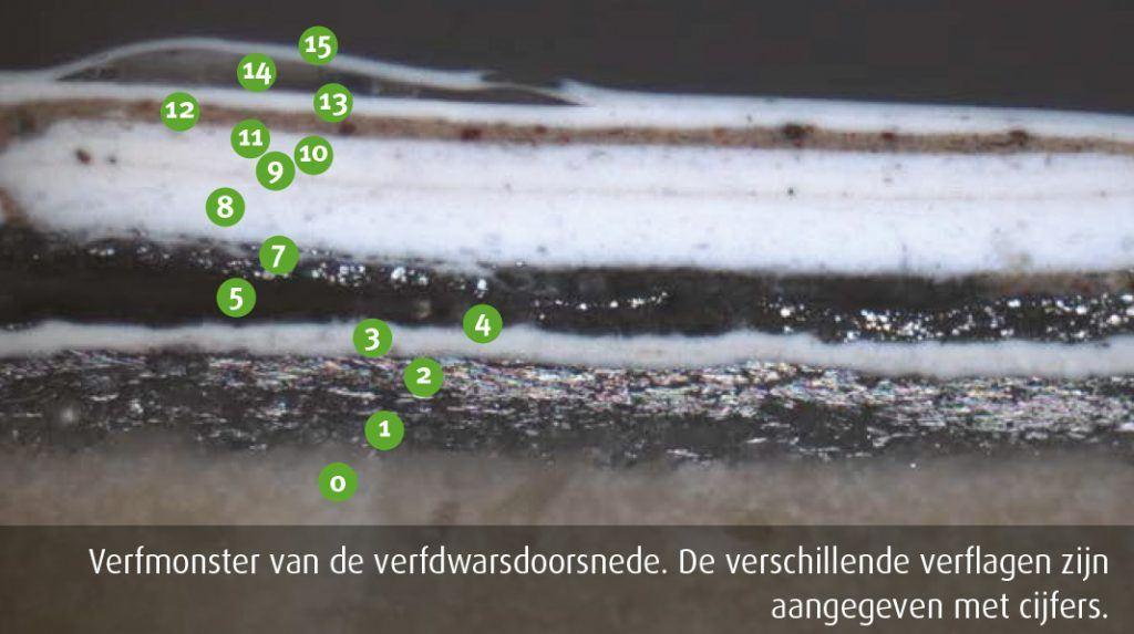 Verfmonster van de verfdwarsdoorsnede. De verschillende verflagen zijn aangegeven met cijfers
