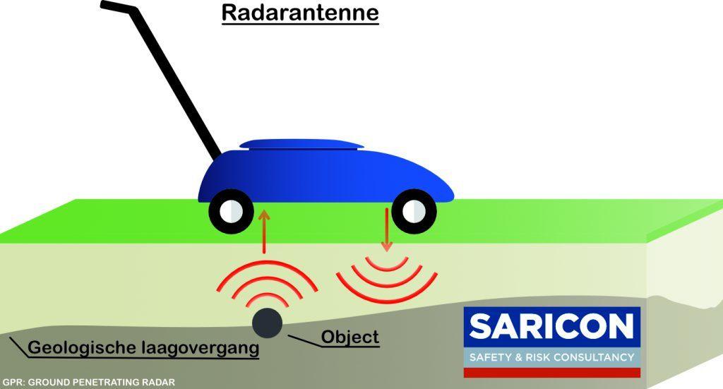 GPR-schema